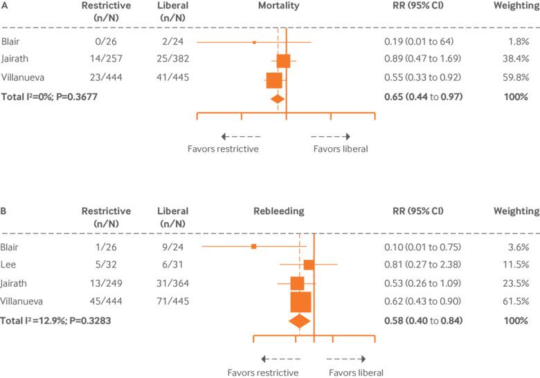 Management of acute upper gastrointestinal bleeding | The BMJ