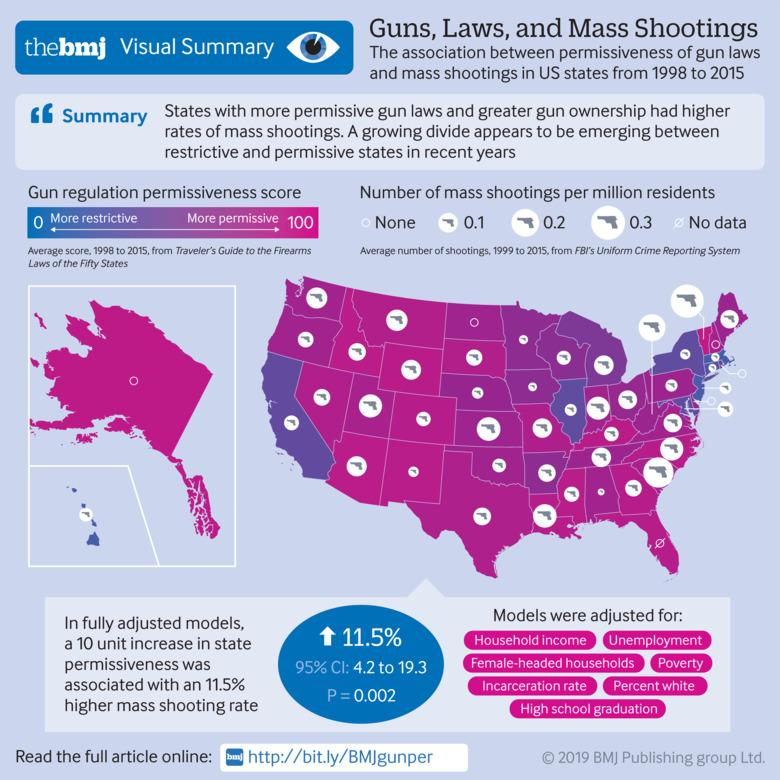 State gun laws, gun ownership, and mass shootings in the US