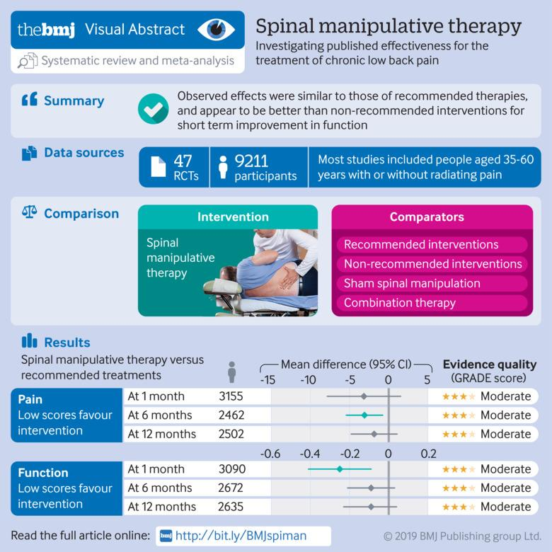 Benefits and harms of spinal manipulative therapy for the