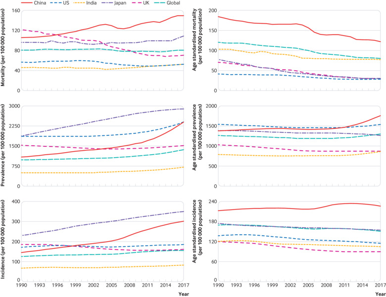 China's response to the rising stroke burden | The BMJ