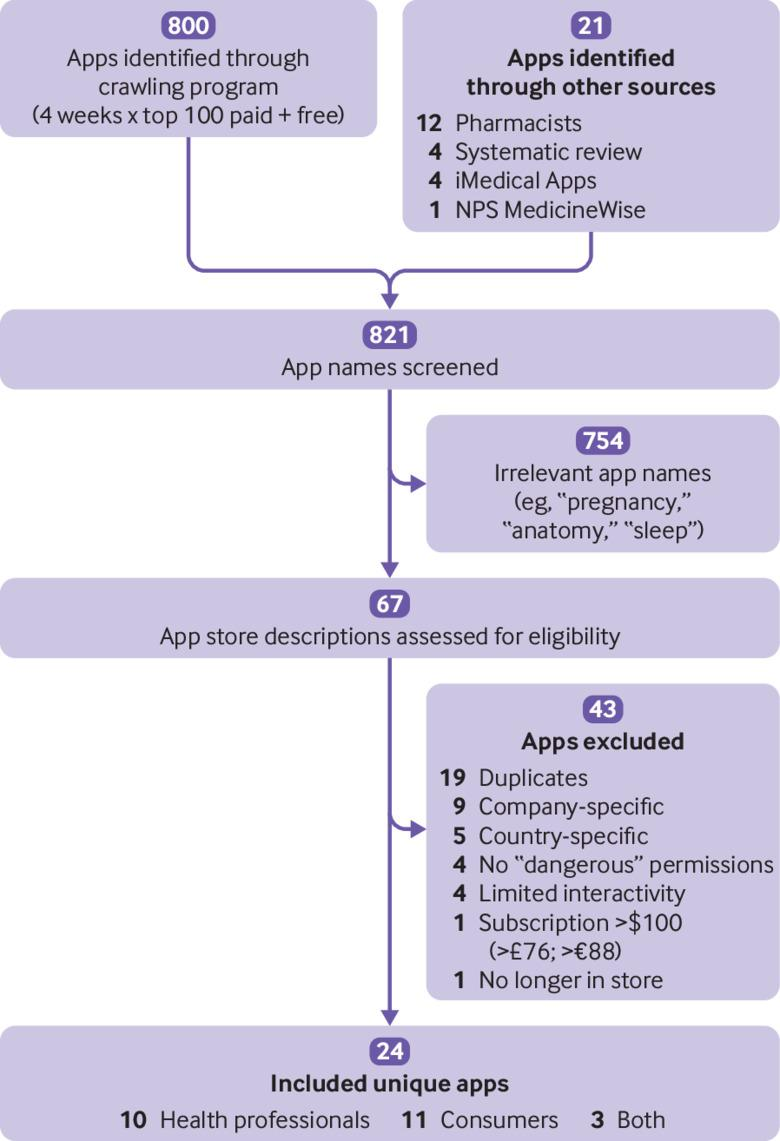 Data sharing practices of medicines related apps and the