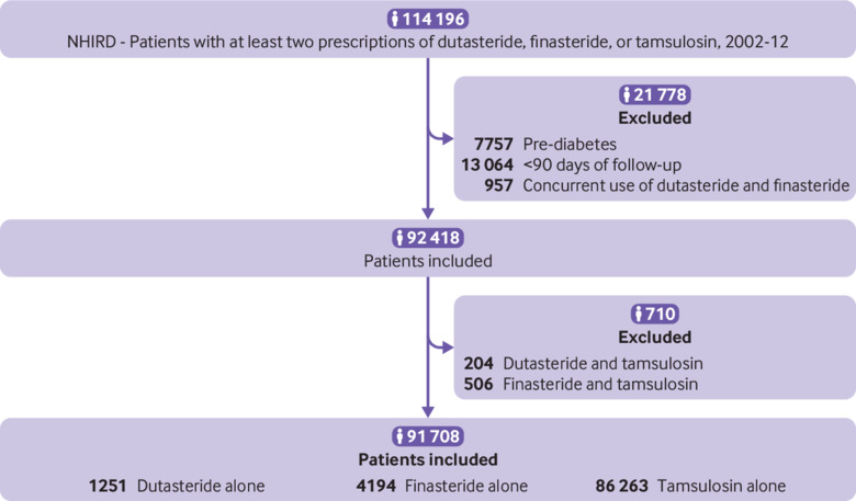 Incidence Of Type 2 Diabetes Mellitus In Men Receiving Steroid 5a Reductase Inhibitors Population Based Cohort Study The Bmj