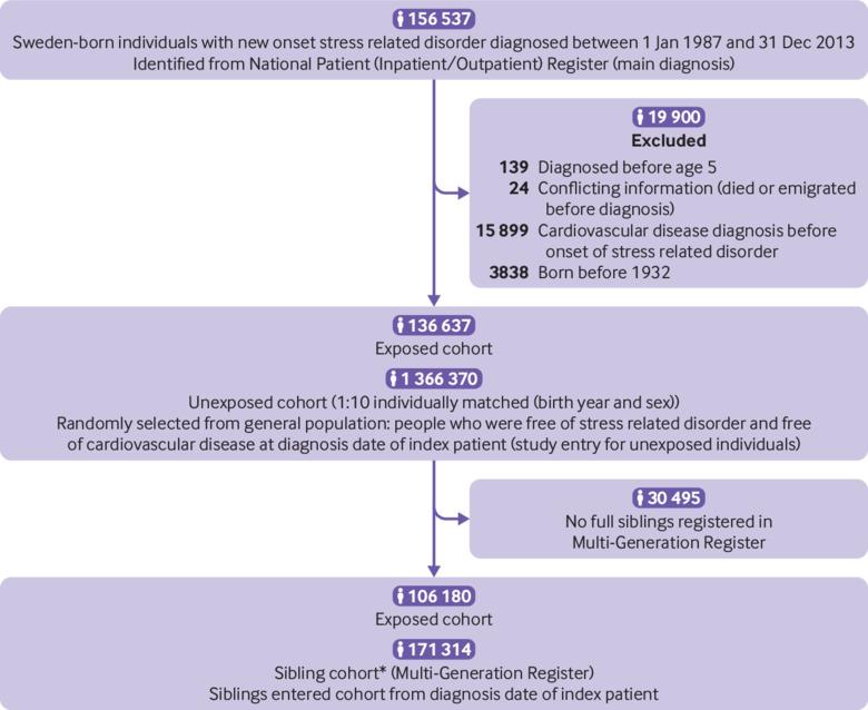 psychological effects of coronary heart disease