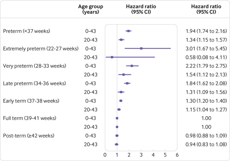Preterm Birth And Risk Of Chronic Kidney Disease From Childhood Into Mid Adulthood National Cohort Study The Bmj