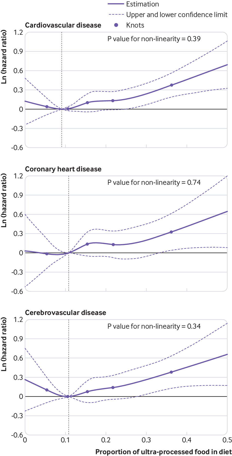 Ultra-processed food intake and risk of cardiovascular disease