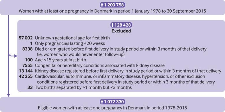 Pre Eclampsia And Risk Of Later Kidney Disease Nationwide Cohort Study The Bmj
