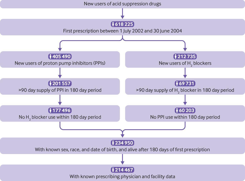 [BMJ发表论文]: 美国退伍军人使用质子泵抑制剂相关的全因病死率及疾病特异性病死率:队列研究