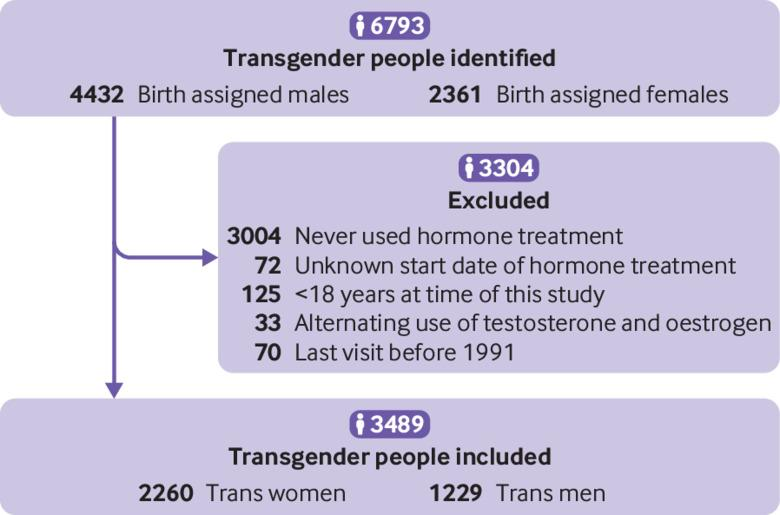 Breast cancer risk in transgender people receiving hormone treatment