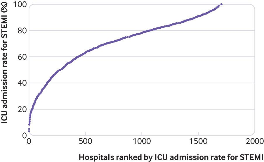 Intensive care use and mortality among patients with ST elevation