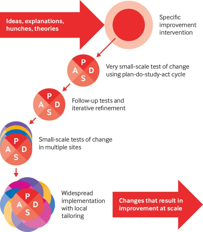 spreading and scaling up innovation and improvement the bmj