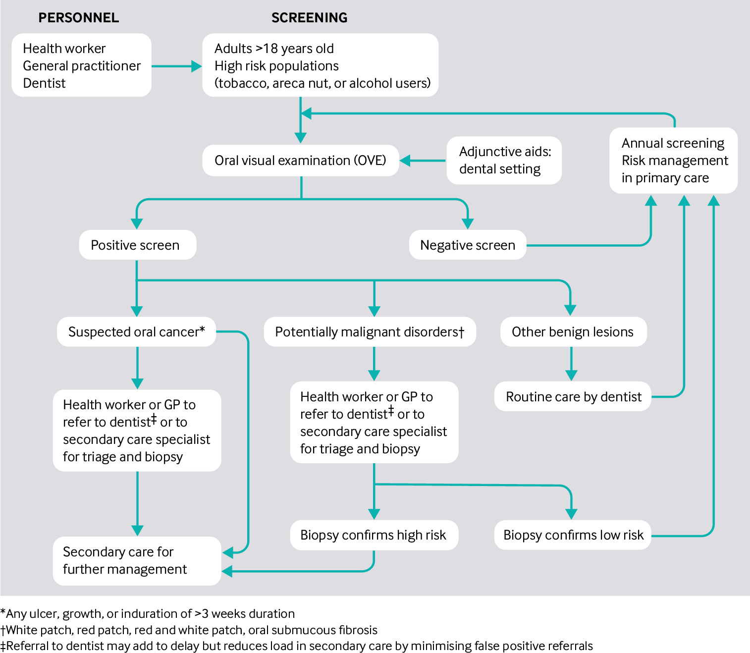 Tobacco related oral cancer | The BMJ