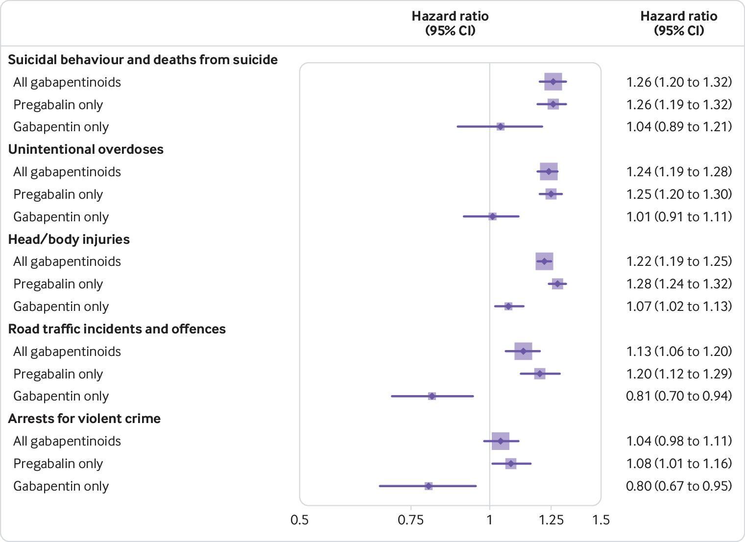 Associations between gabapentinoids and suicidal behaviour