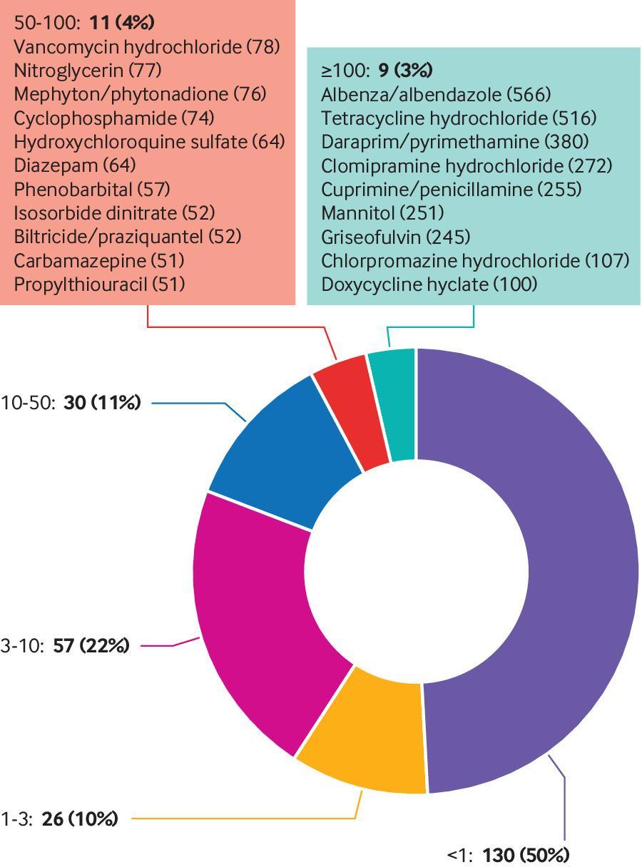 Spending on World Health Organization essential medicines in