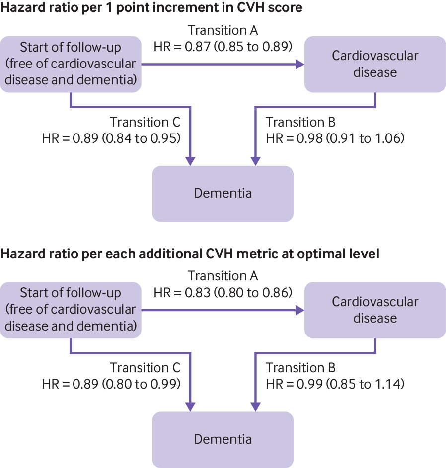 Association of ideal cardiovascular health at age 50 with incidence