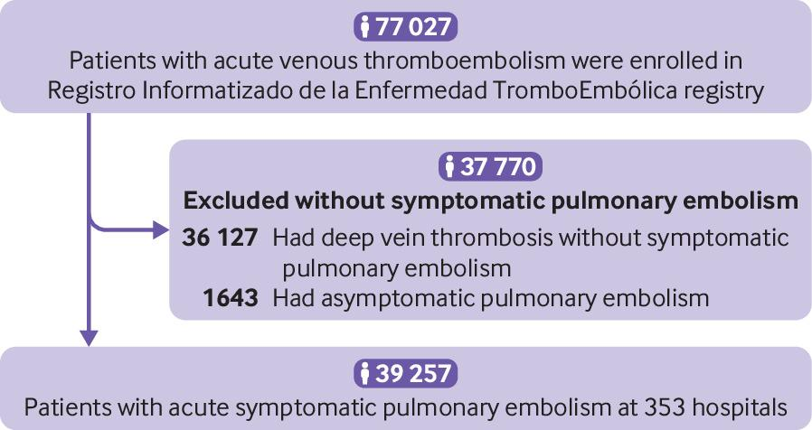 Hospital volume and outcomes for acute pulmonary embolism