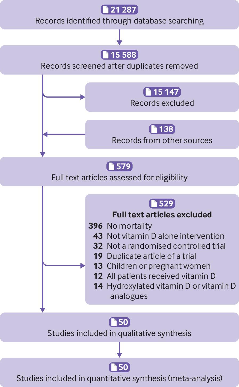 Association between vitamin D supplementation and mortality