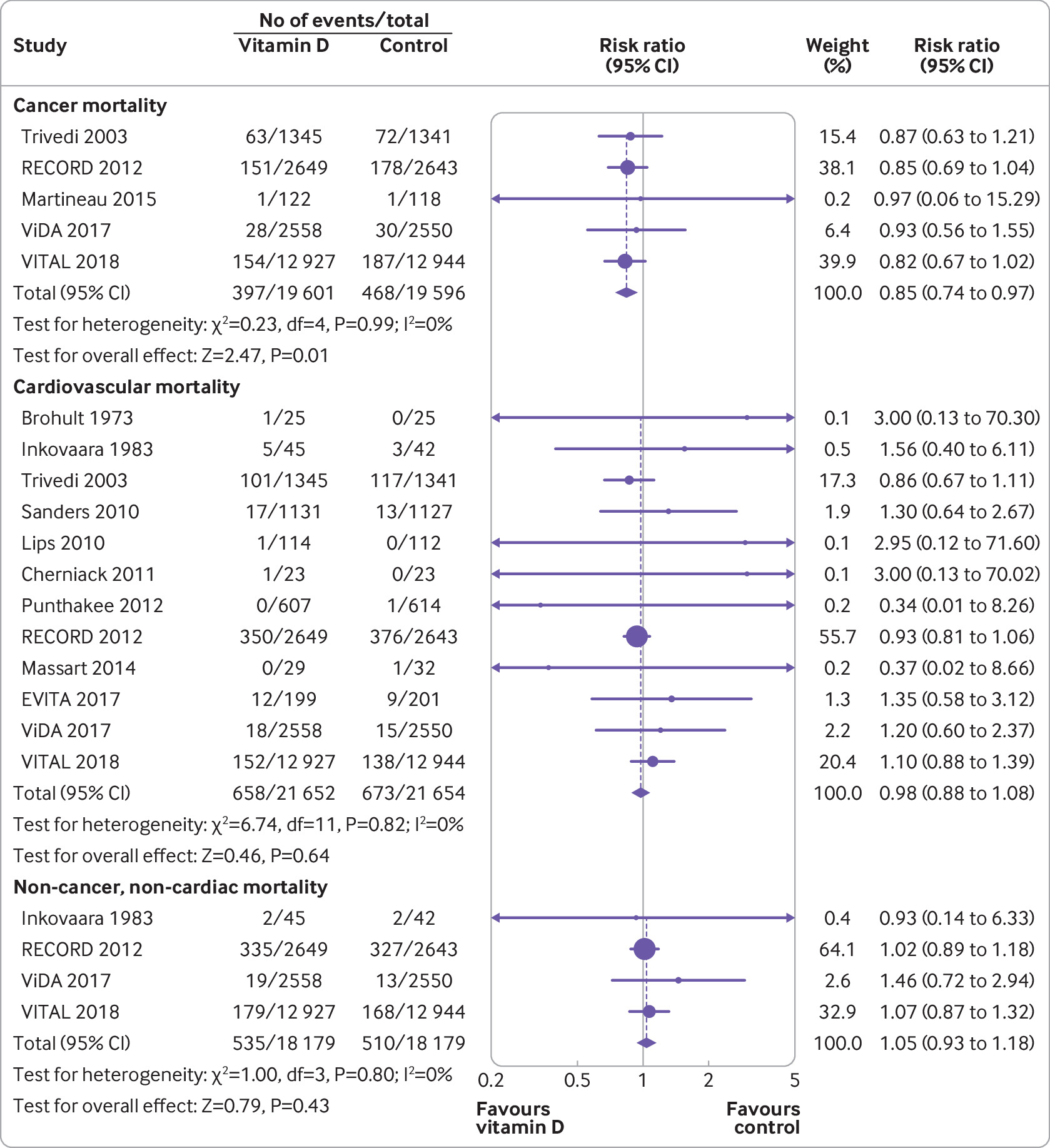 Association Between Vitamin D Supplementation And Mortality Systematic Review And Meta Analysis The Bmj