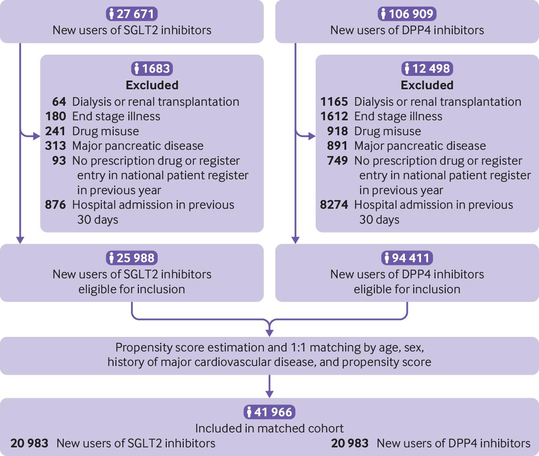 Use of sodium glucose cotransporter 2 inhibitors and risk of