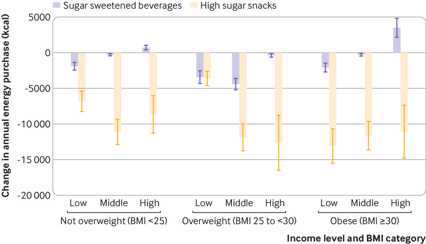 Potential impact on prevalence of obesity in the UK of a 20% price increase in high sugar snacks: modelling study