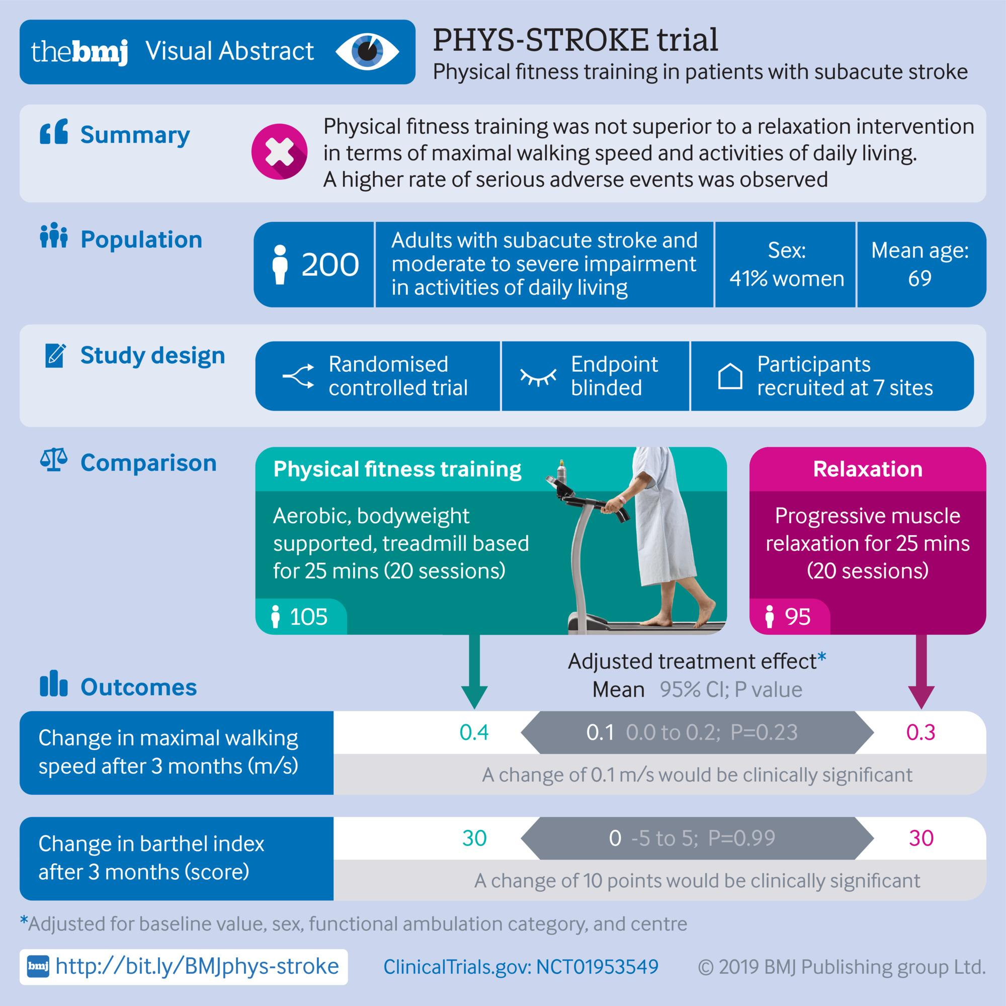 Visual abstract reporting on a trial of physical fitness training in patients with subacute stroke