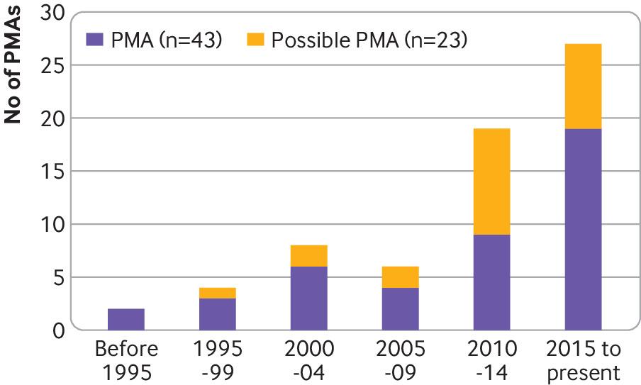 [BMJ发表论文]:前瞻性meta分析指导