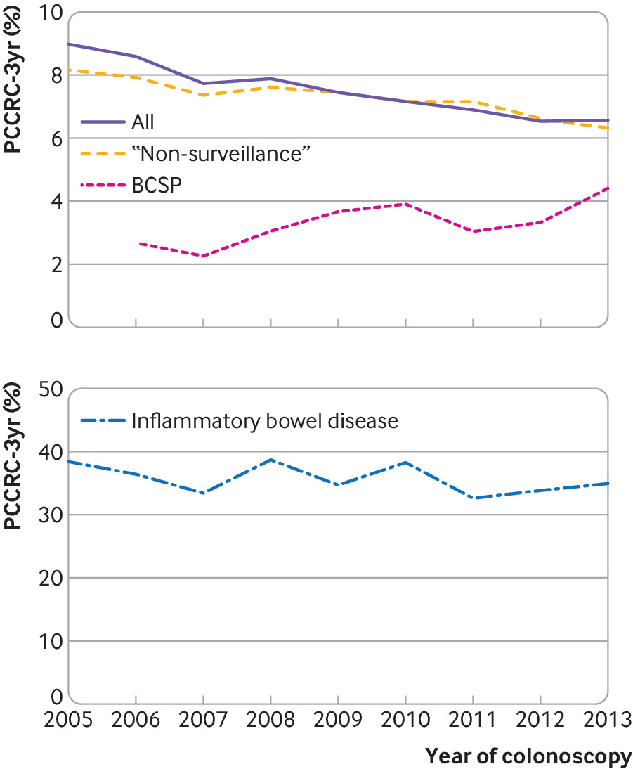 Variation In Post Colonoscopy Colorectal Cancer Across Colonoscopy Providers In English National Health Service Population Based Cohort Study The Bmj