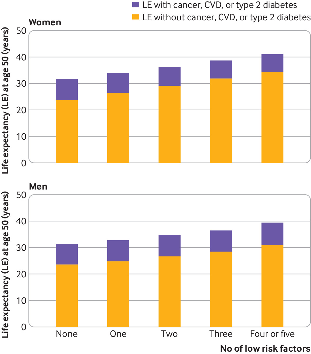 Healthy Lifestyle And Life Expectancy Free Of Cancer Cardiovascular Disease And Type 2 Diabetes Prospective Cohort Study The Bmj