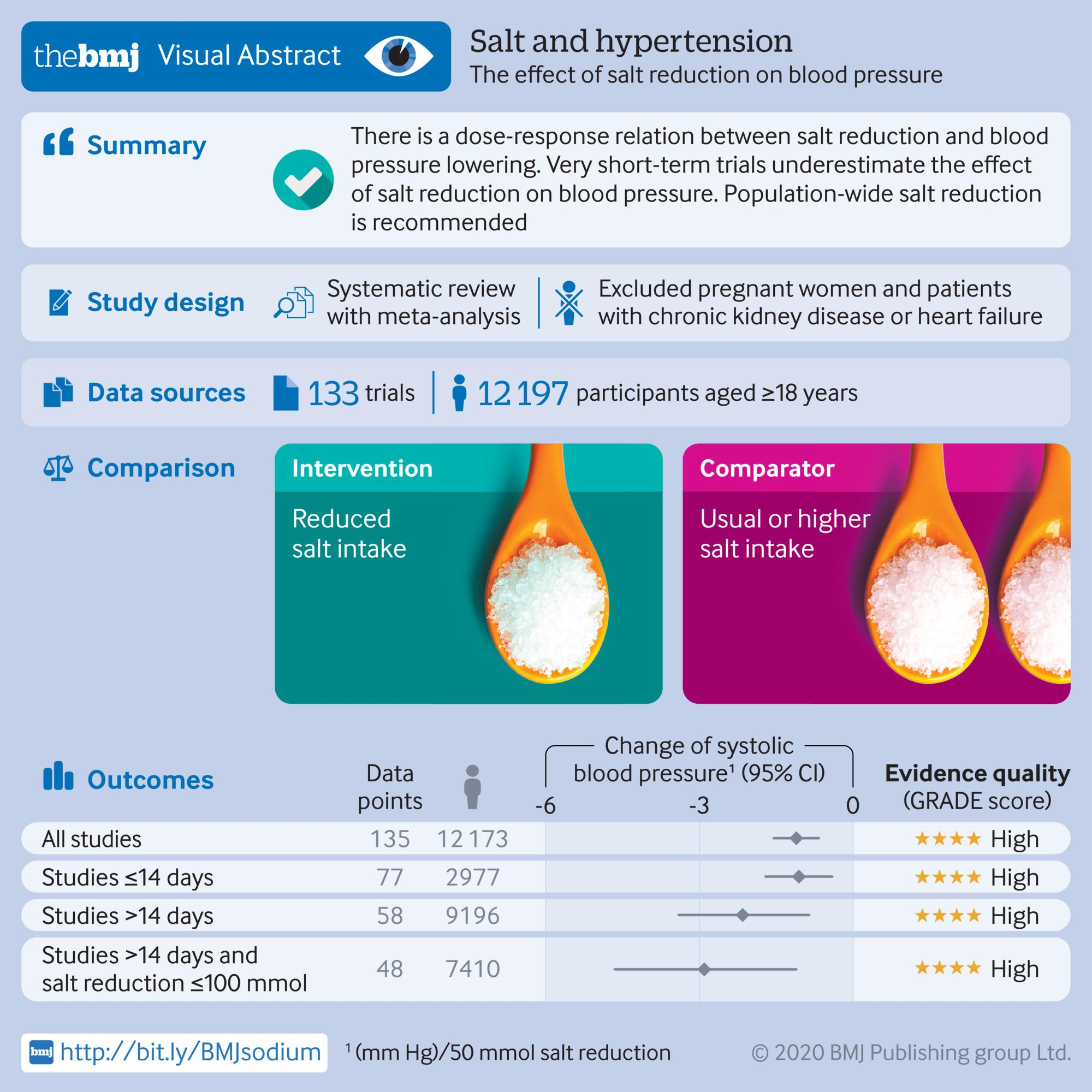 Visual abstract titled Salt and hypertension: The effect of salt reduction on blood pressure
