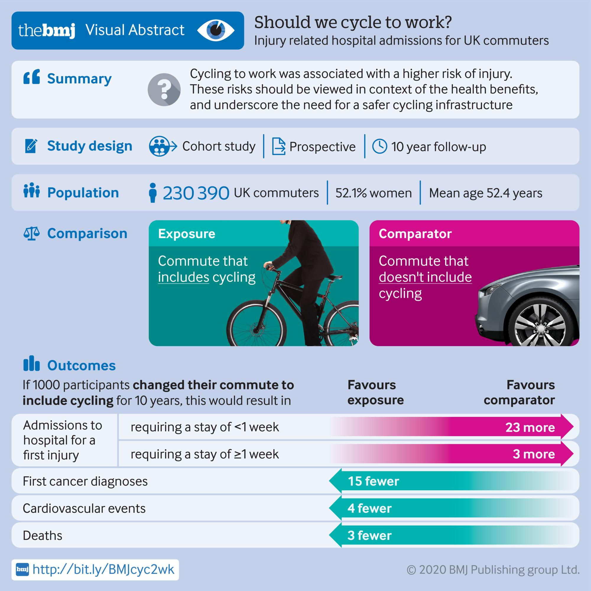 Should we cycle to work? Injury related hospital admissions for UK commuters