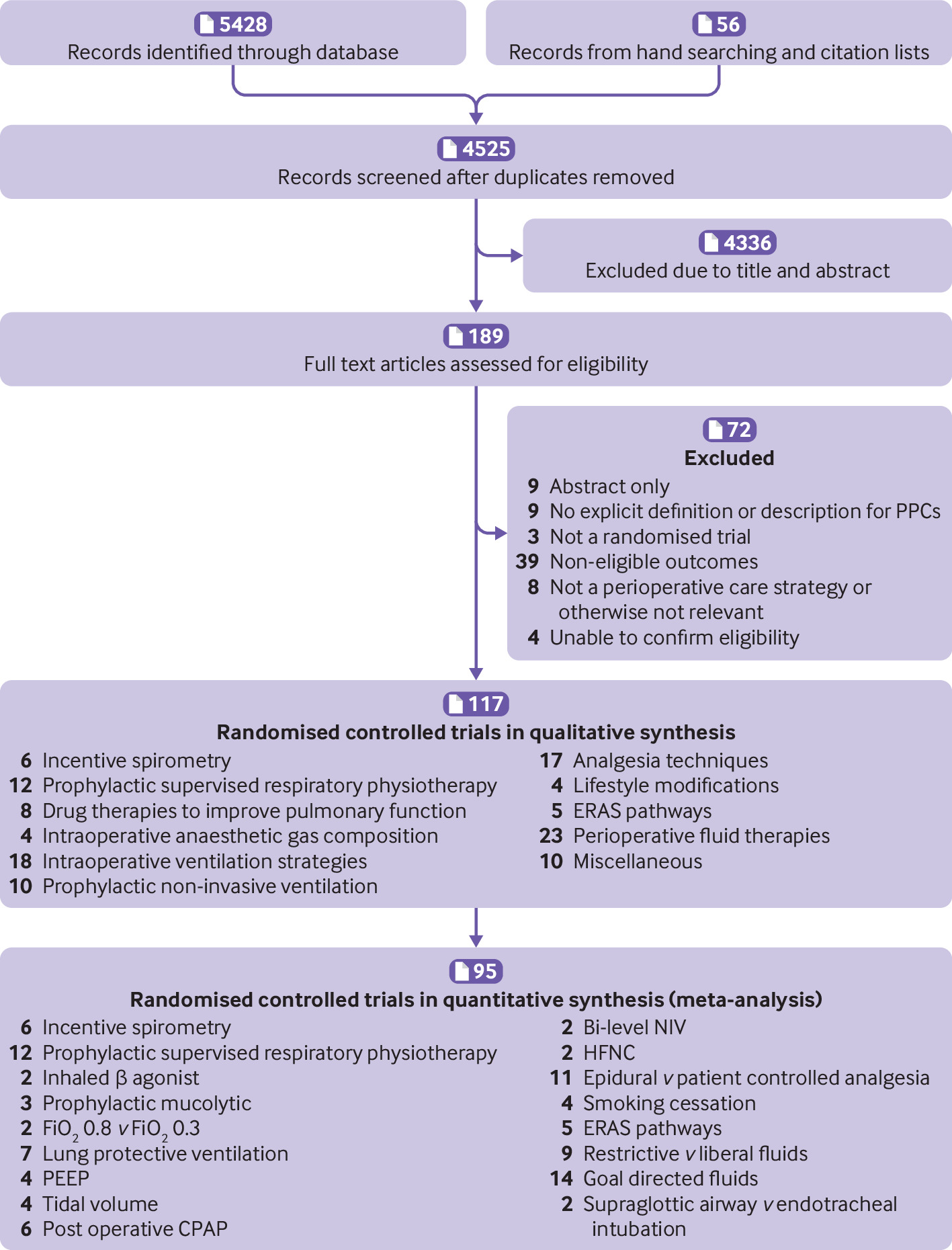 [BMJ发表论文]:围手术期干预措施预防术后肺部并发症的meta分析