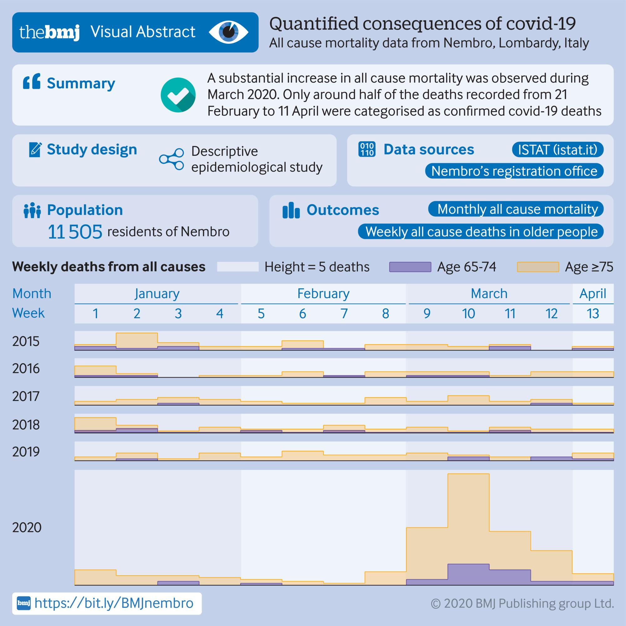 Quantified consequences of covid-19: All cause mortality dta from Nembro, Lombardy, Italy