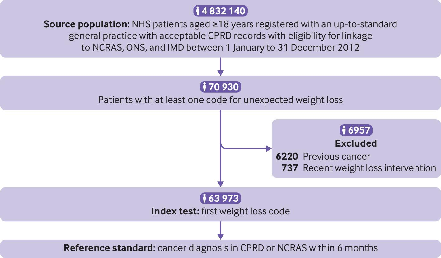 Prioritising Primary Care Patients With Unexpected Weight Loss For Cancer Investigation Diagnostic Accuracy Study The Bmj