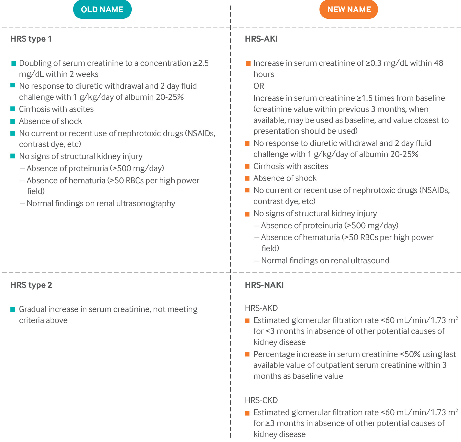 Hepatorenal Syndrome Pathophysiology Diagnosis And Management The Bmj