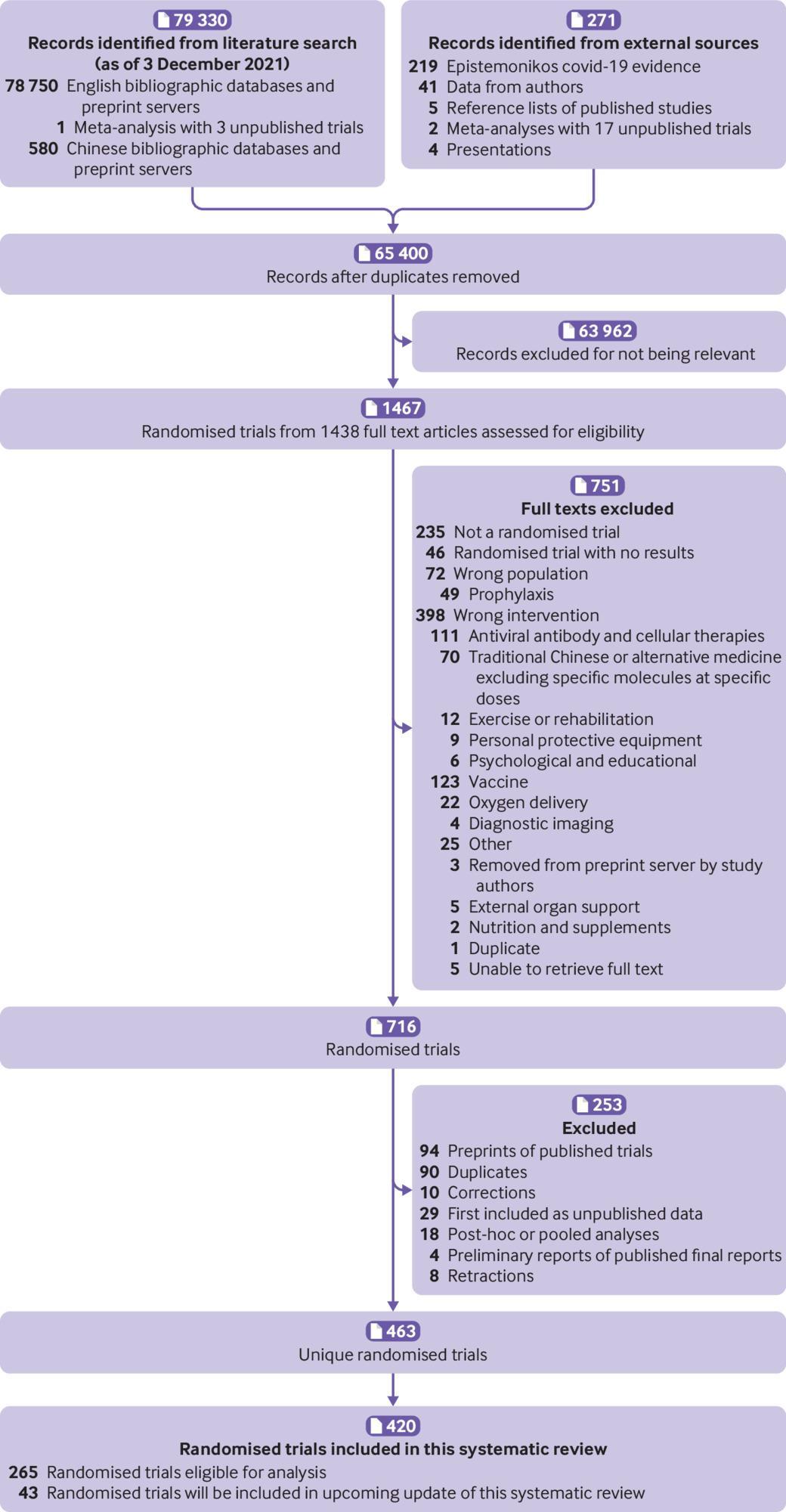[BMJ论文]: 新冠病毒感染的药物治疗:动态系统回顾和网络meta分析