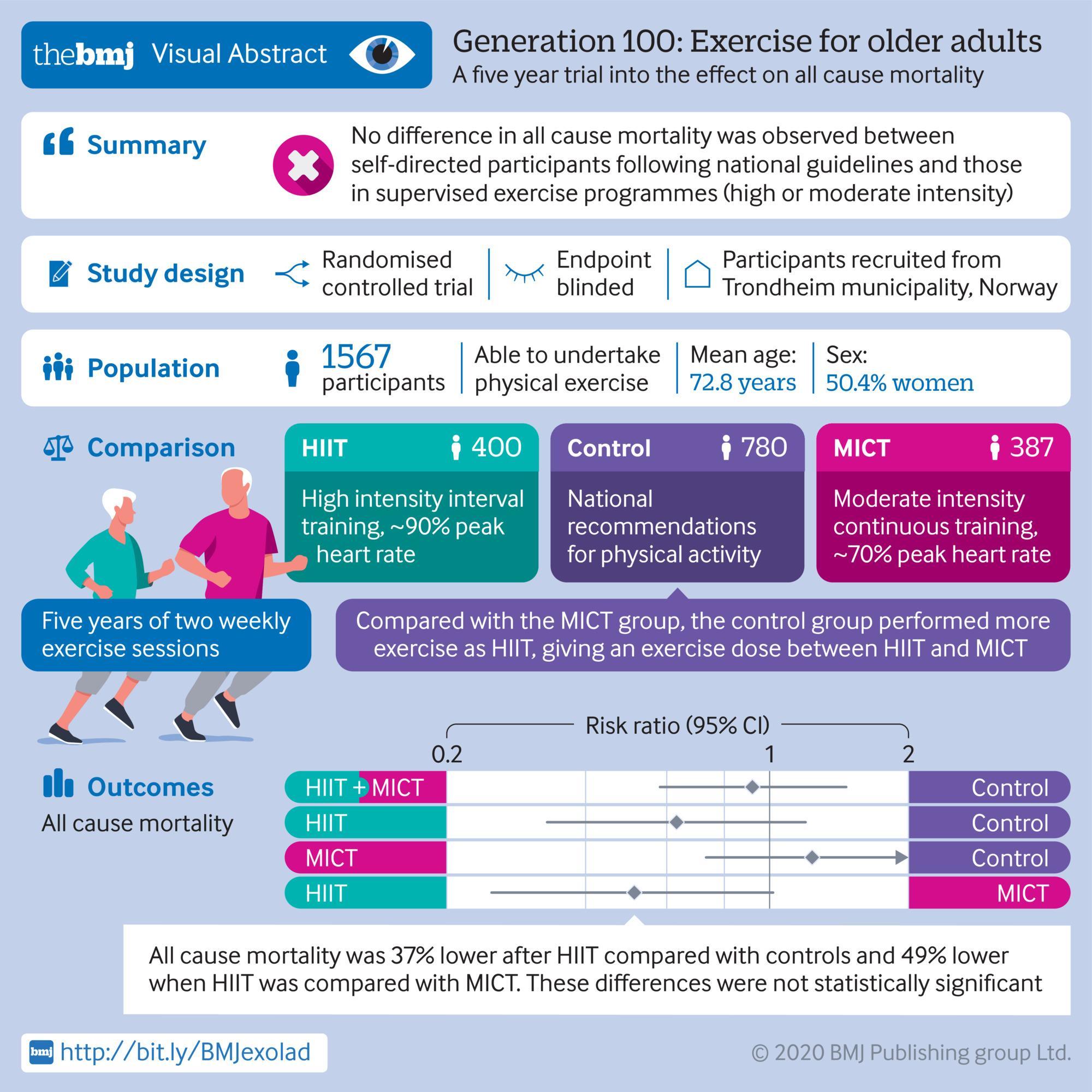 [BMJ发表论文]:身体锻炼5年对老年人全因死亡率的影响