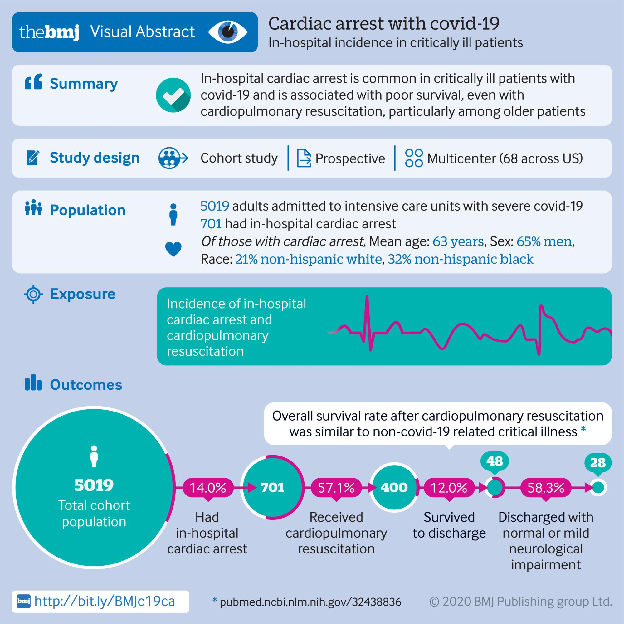 Cardiac arrest with covid-19: In-hospital incidence in critically ill patients