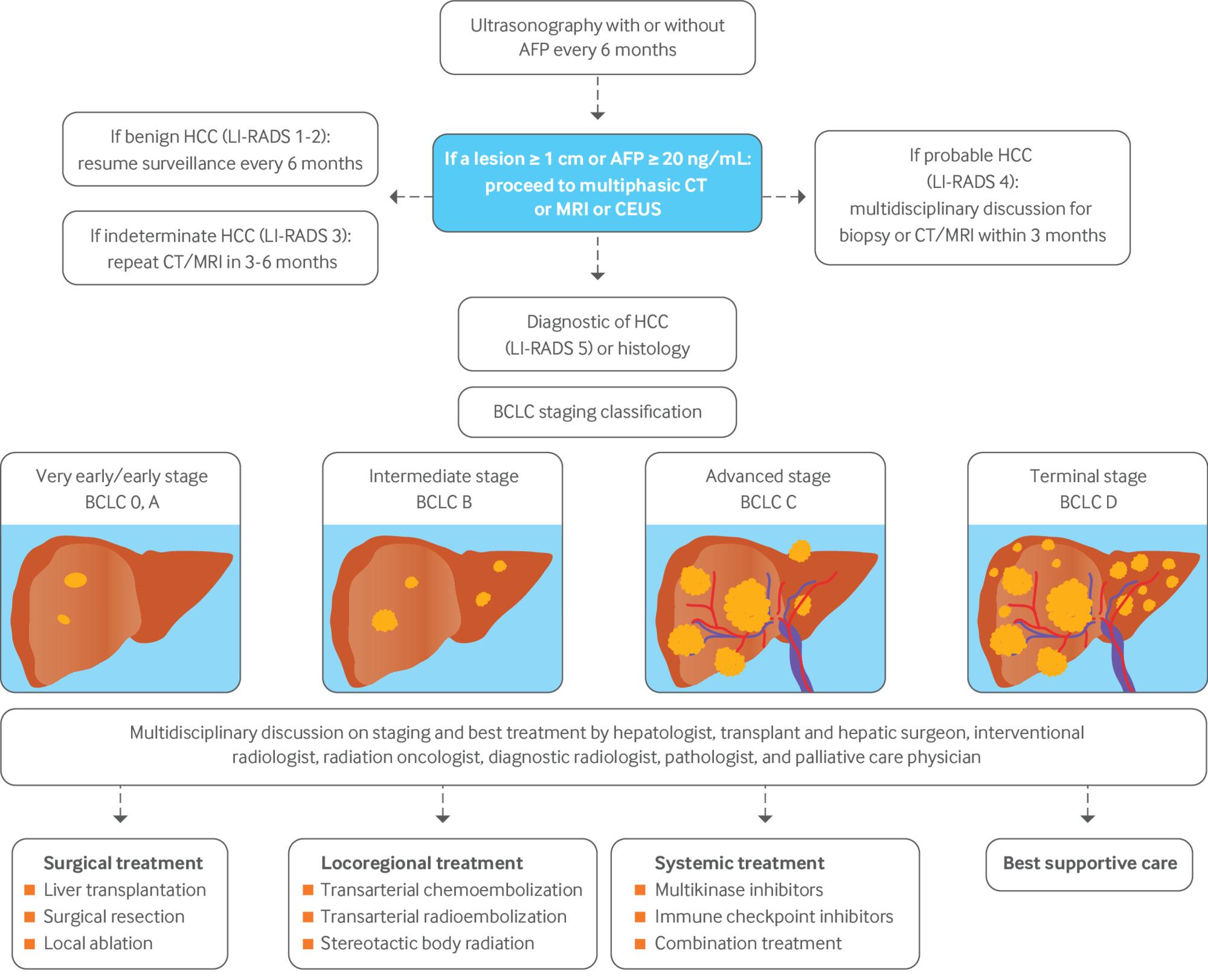 hepatic cancer icd 9