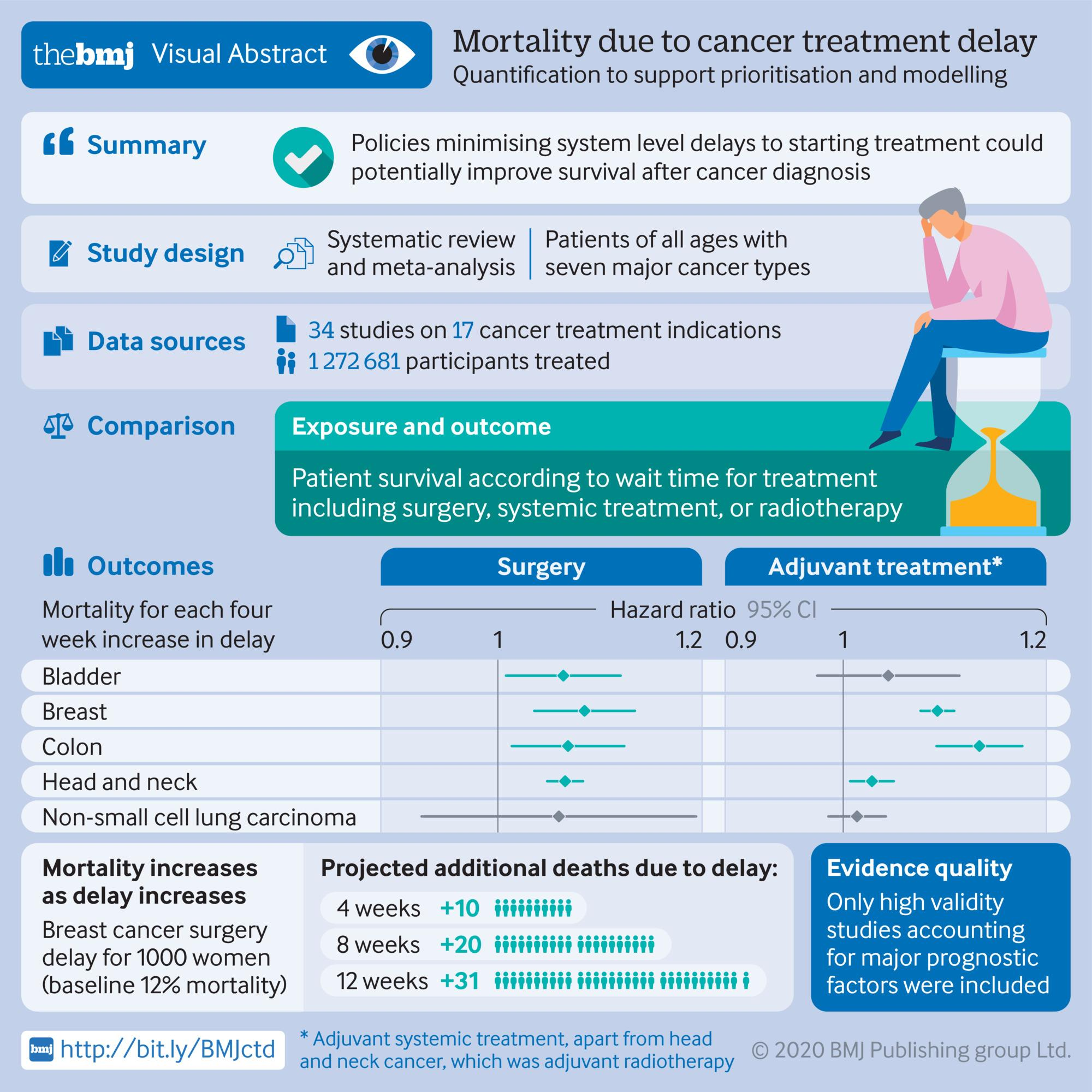 Visual abstract of systematic review on mortality due to cancer treatment delay