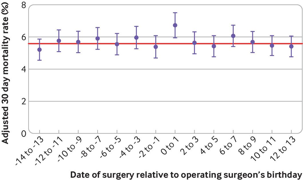 [BMJ圣诞专刊]: 在外科医生生日接受手术患者的病死率:观察性研究
