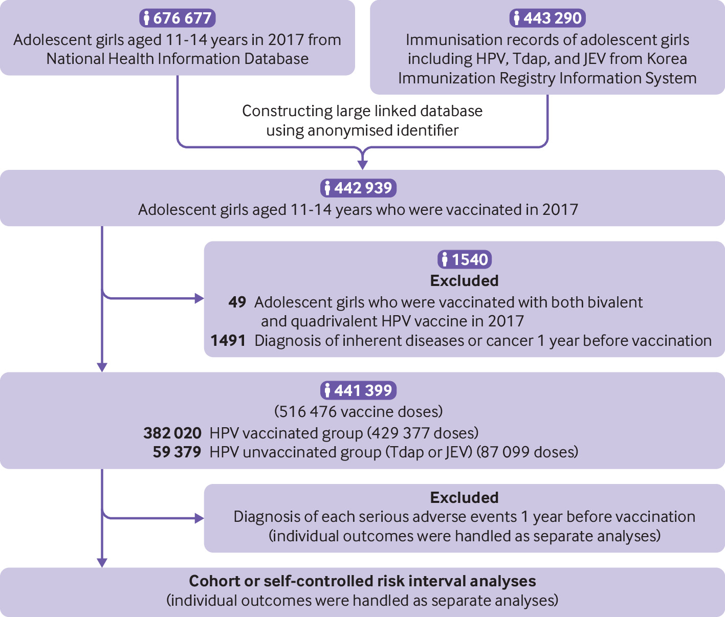 hpv vaccine deaths 2021 platelhelminthes coelomate sau acoelomate
