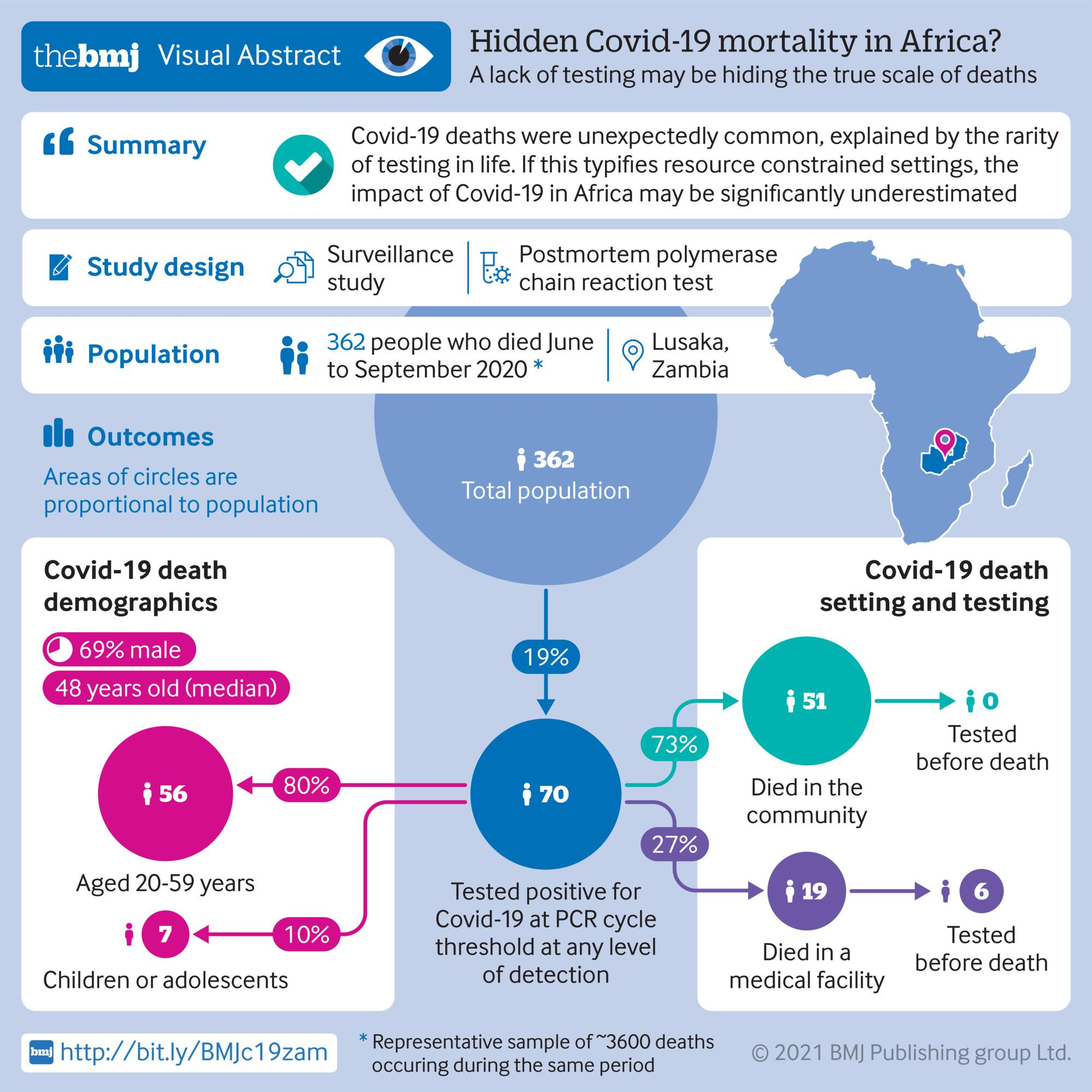 Hidden Covid-19 mortality in Africa? A lack of testing may be hiding the true scale of deaths