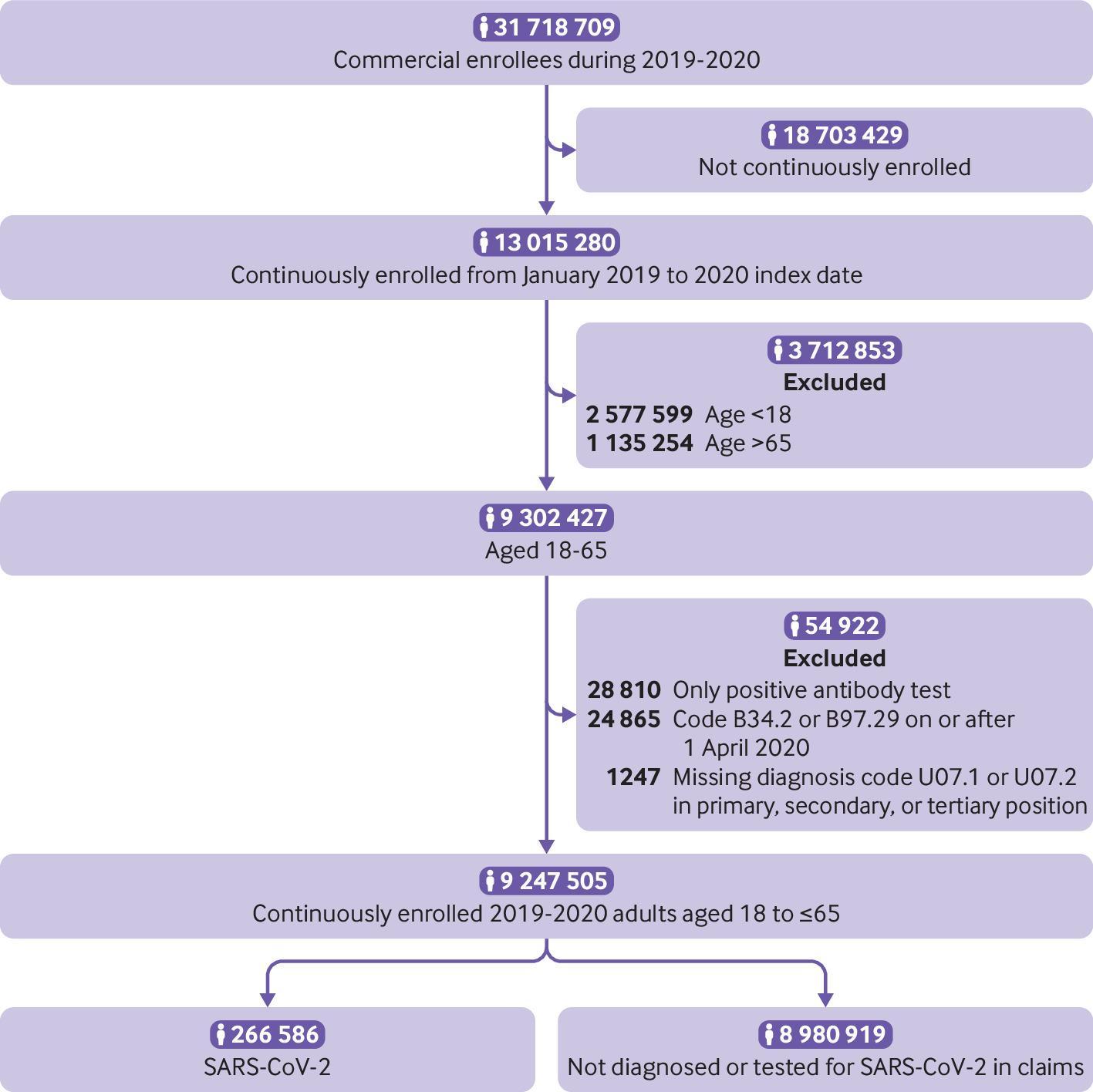 [BMJ发表论文]:新冠病毒感染急性期后临床后遗症的风险