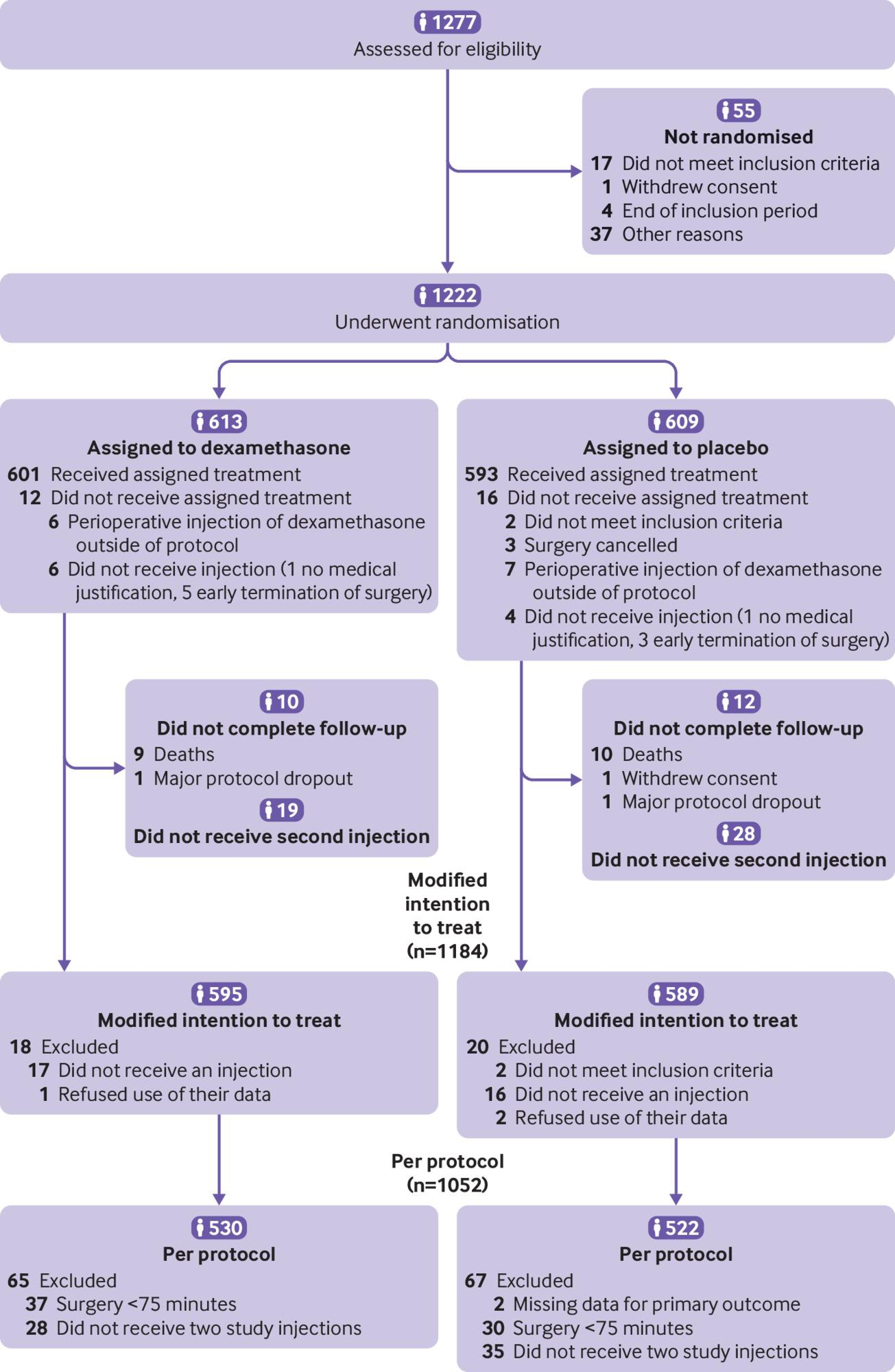 [BMJ发表论文]:地塞米松对非心脏大手术后并发症或全因病死率的影响