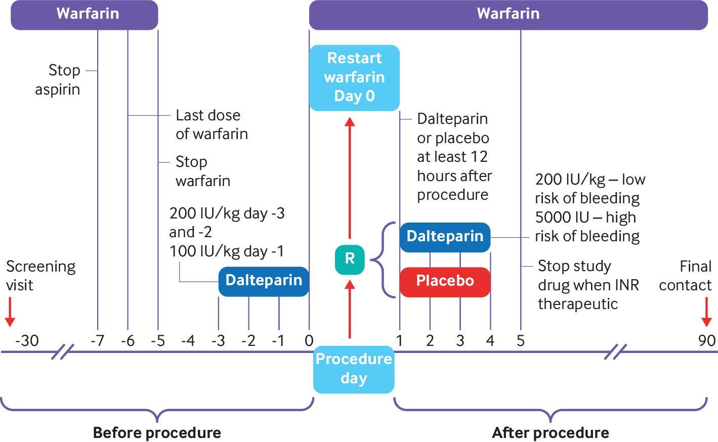 [BMJ发表论文]:动脉血栓栓塞高危患者术后低分子肝素桥接治疗