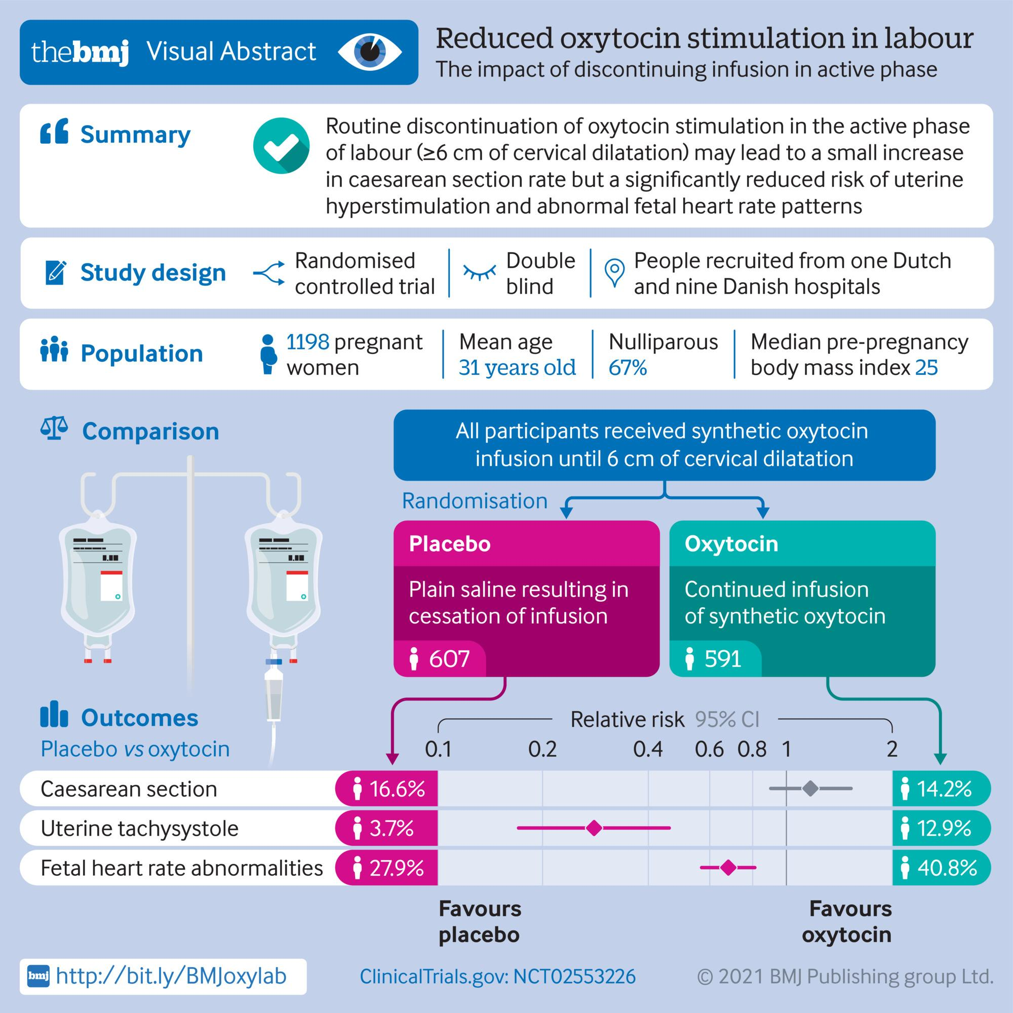 Reduced oxytocin stimulation in labour: The impact of discontinuing infusion in active phase