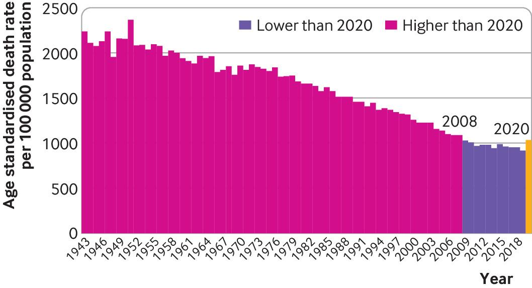 Age standardised mortality rates per 100?000 in England and Wales, 1942-2020
