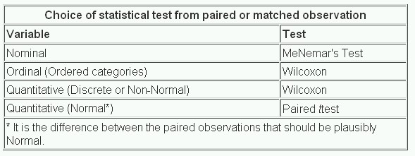 Study Design And Choosing A Statistical Test  The Bmj