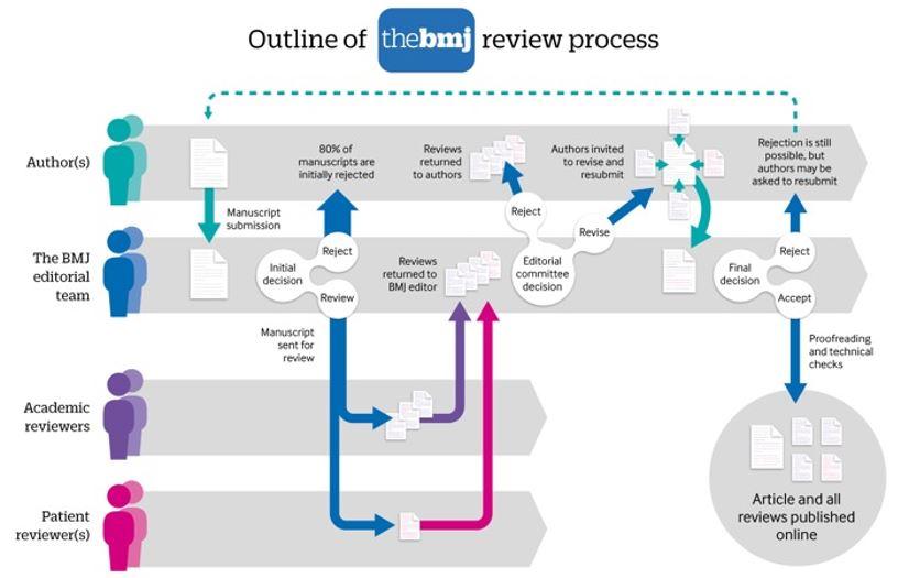 Publishing model | The BMJ