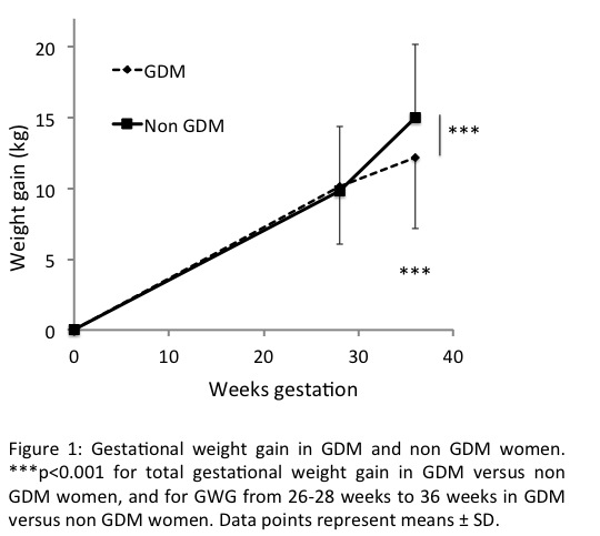 Effects of interventions in pregnancy on maternal weight and