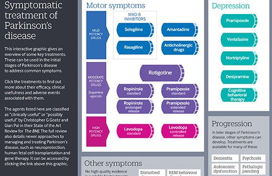 Initial management of Parkinson's disease   The BMJ